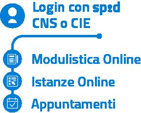 Spid-info